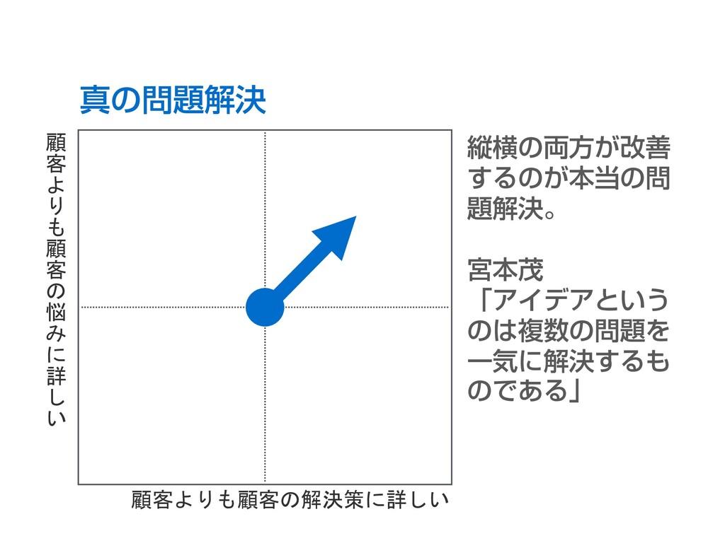 B 真の問題解決 縦横の両方が改善 するのが本当の問 題解決。 宮本茂 「アイデアという のは...