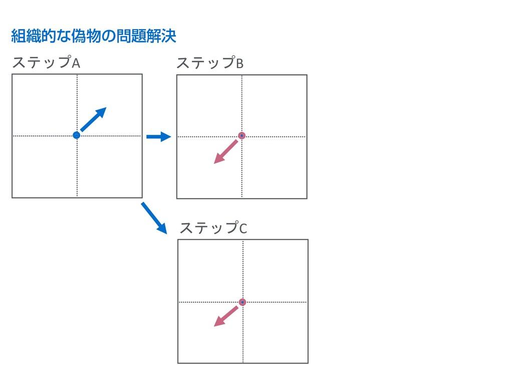 組織的な偽物の問題解決 B B B ステップA ステップB ステップC