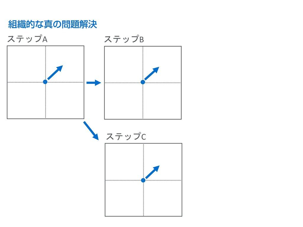 組織的な真の問題解決 ステップA ステップB ステップC B B B