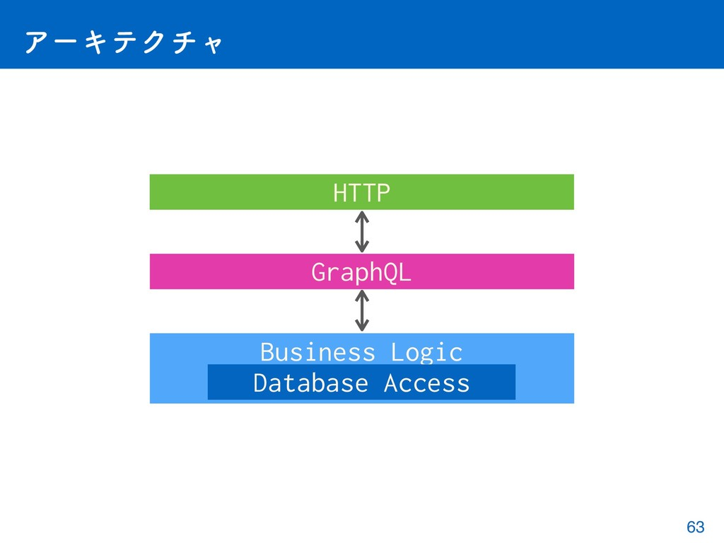 ΞʔΩςΫνϟ HTTP GraphQL Business Logic Database Ac...