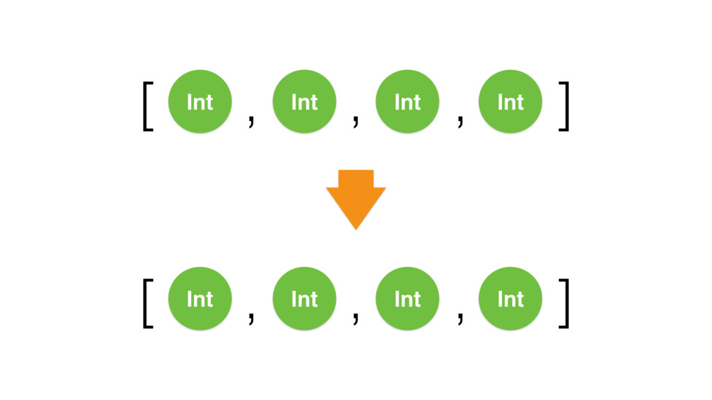 [ ] , , , Int Int Int Int [ ] , , , Int Int Int...