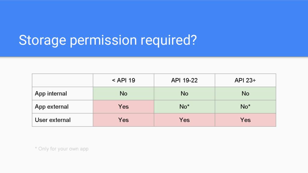 Storage permission required? < API 19 API 19-22...