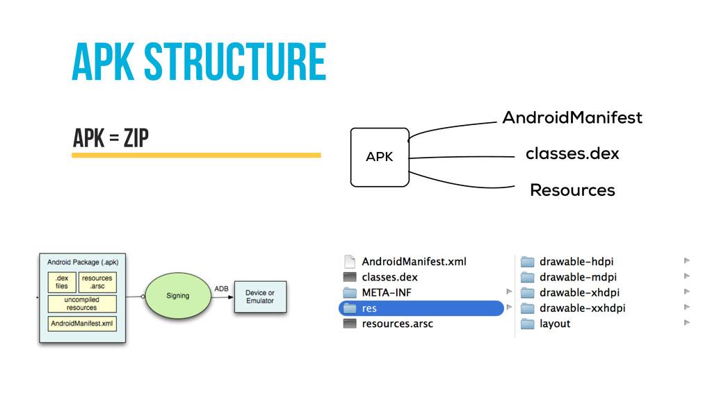 apk structure apk = zip APK AndroidManifest cla...