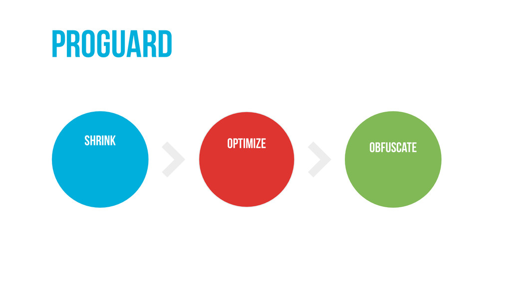 Proguard obfuscate optimize Shrink