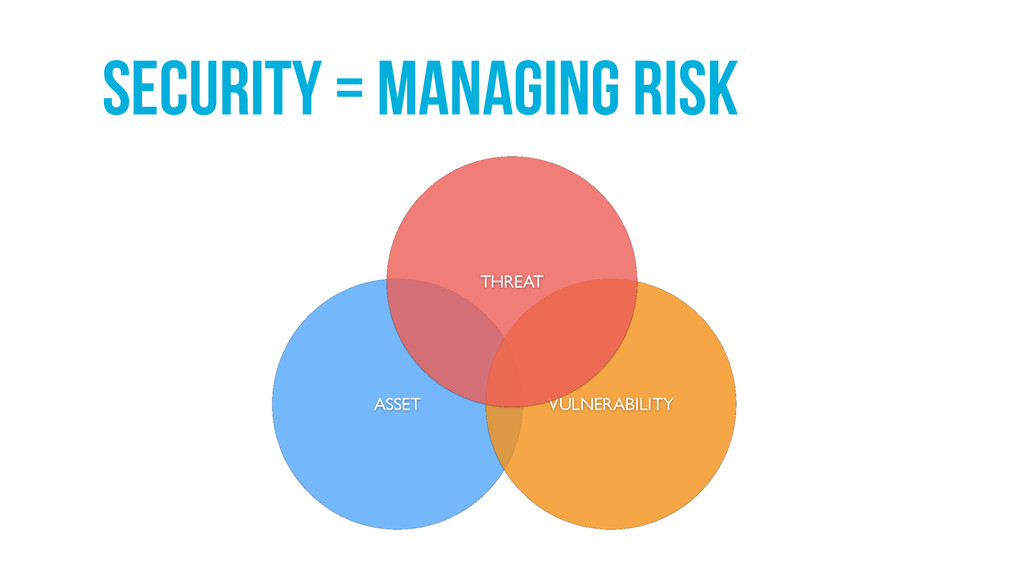 Security = managing risk ASSET VULNERABILITY TH...