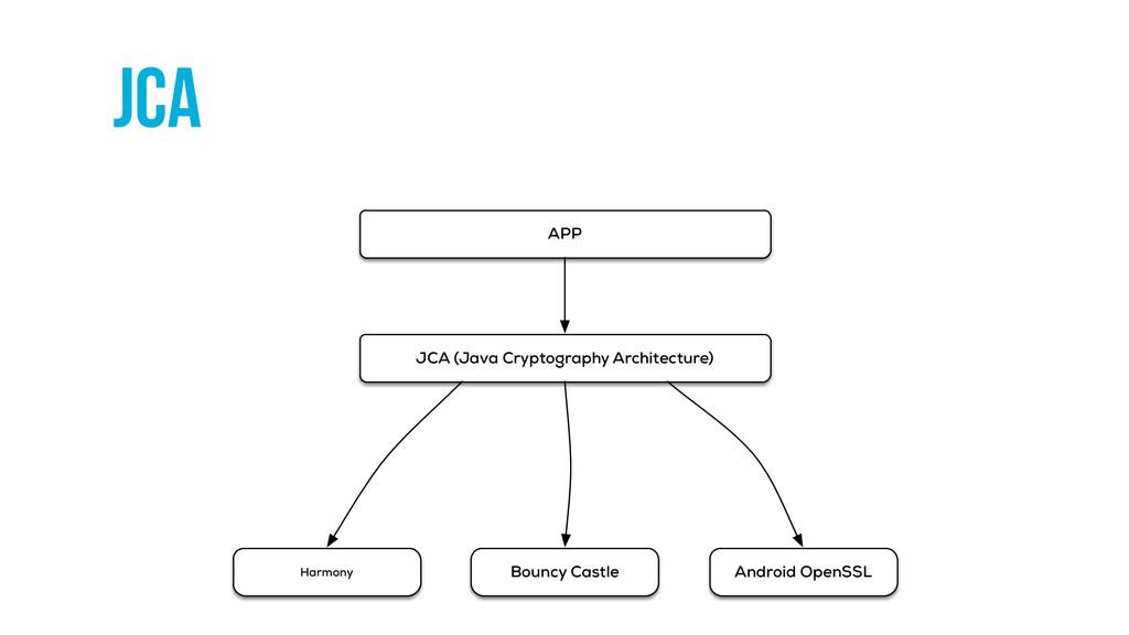 JCA Bouncy Castle Android OpenSSL APP JCA (Java...