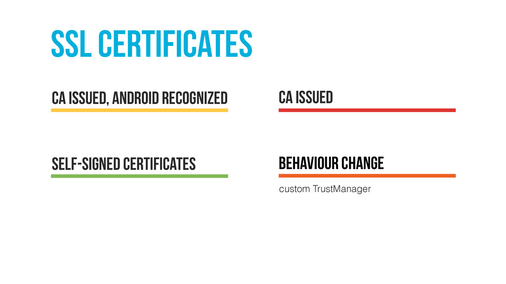 SSL certificates CA issued, Android recognized ...