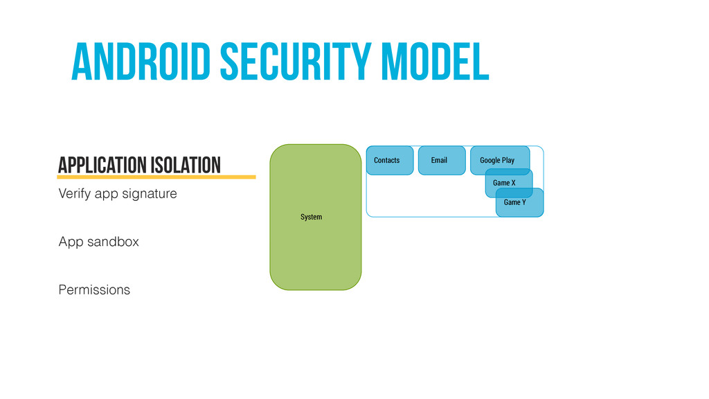 Android security MODEL Game X Game Y System Con...
