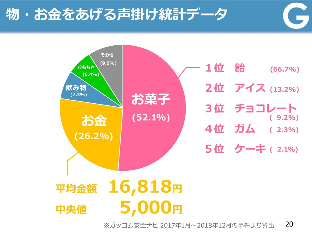 物・お金をあげる声掛け統計データ 20 お菓子 お金 (52.1%) (26.2%) 飲み物 ...