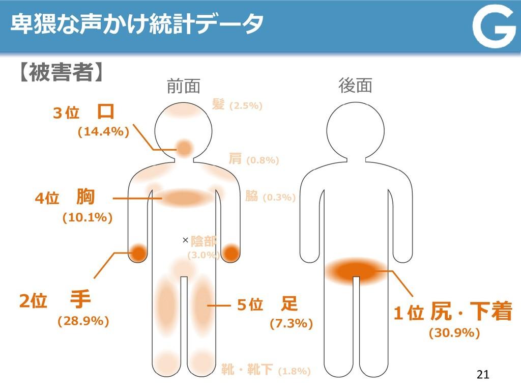 卑猥な声かけ統計データ 21 【被害者】 前面 後面 2位 手 (28.9%) 1位 尻・下着...