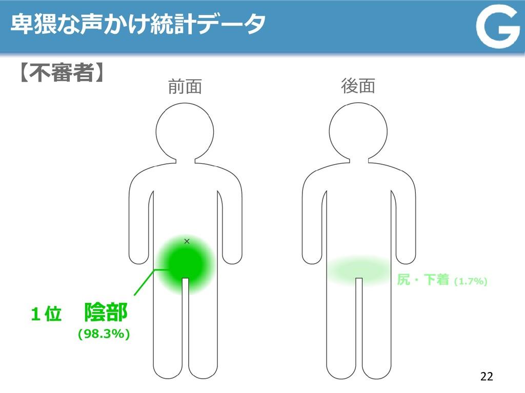 卑猥な声かけ統計データ 22 前面 後面 1位 陰部 (98.3%) 尻・下着 (1.7%) ...
