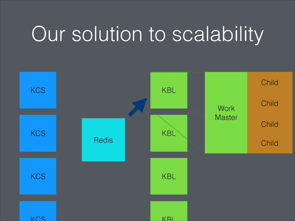 Our solution to scalability KCS KCS KCS KBL KBL...