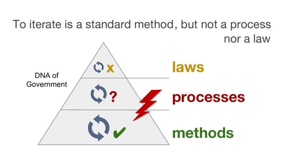 To iterate is a standard method laws processes ...