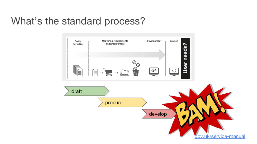 What's the standard process? draft procure deve...