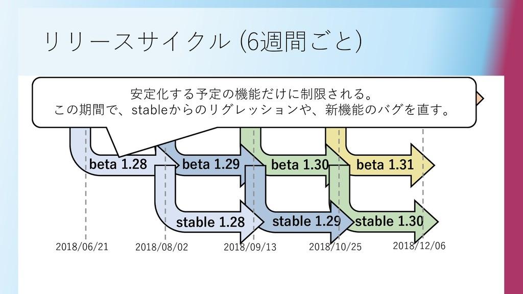 リリースサイクル (6週間ごと) nightly beta 1.28 beta 1.29 be...