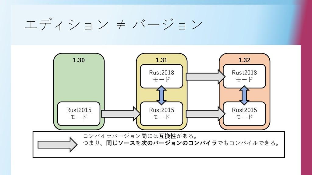 エディション ≠ バージョン 1.30 Rust2015 モード 1.31 Rust2018 ...