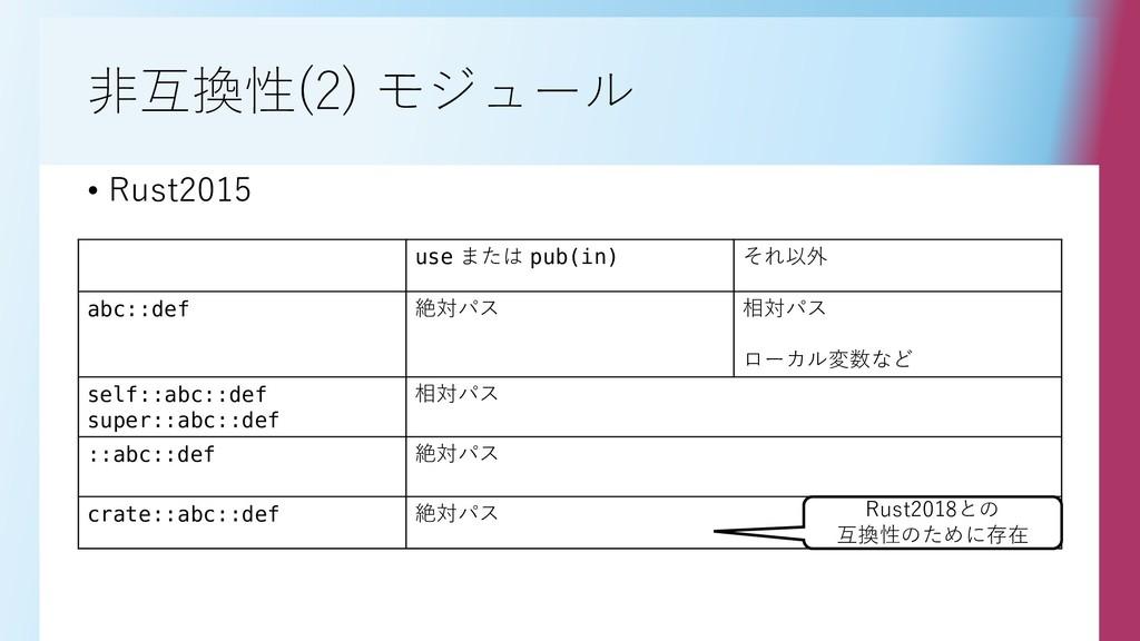 非互換性(2) モジュール • Rust2015 use または pub(in) それ以外 a...