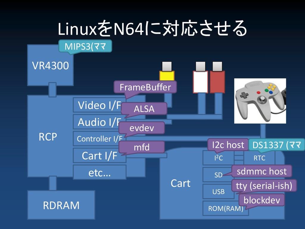 LinuxをN64に対応させる VR4300 RCP RDRAM Cart Video I/F...