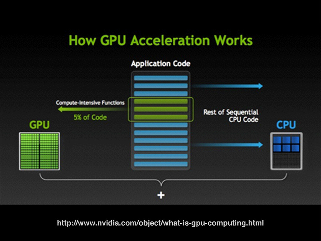 http://www.nvidia.com/object/what-is-gpu-comput...
