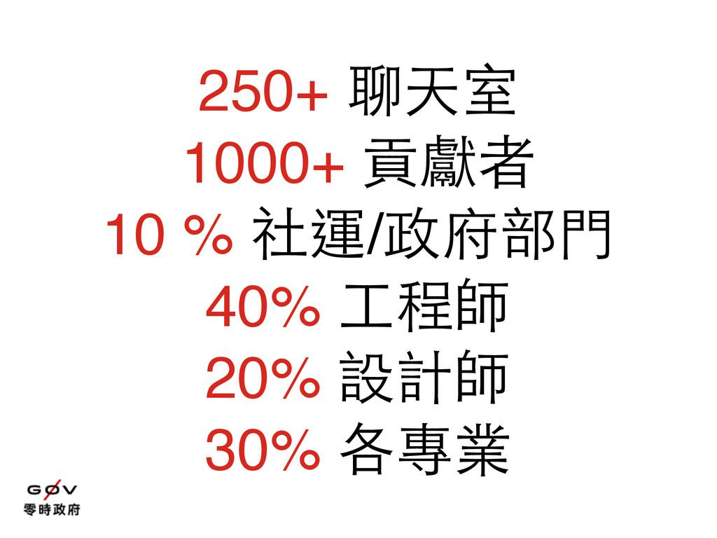 250+ 聊天室 1000+ 貢獻者 10 % 社運/政府部⾨門 40% ⼯工程師 20% 設...