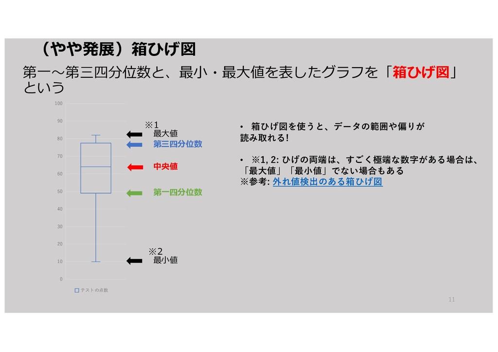 (やや発展)箱ひげ図 第⼀〜第三四分位数と、最⼩・最⼤値を表したグラフを「箱ひげ図」 という ...