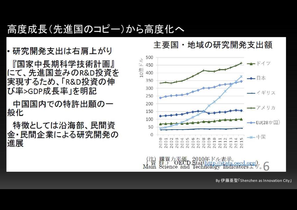 高度成長(先進国のコピー)から高度化へ By 伊藤亜聖「Shenzhen as Innovat...