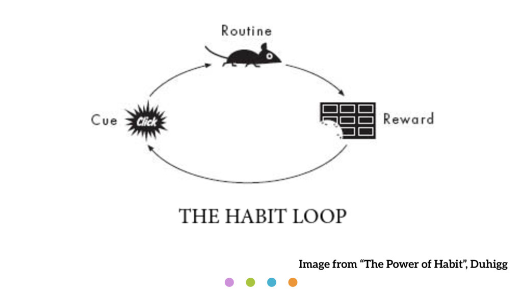 """Image from """"The Power of Habit"""", Duhigg"""