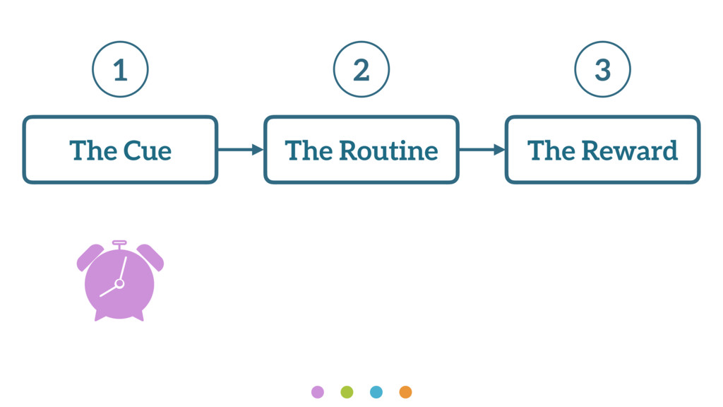 The Reward The Routine The Cue 1 2 3