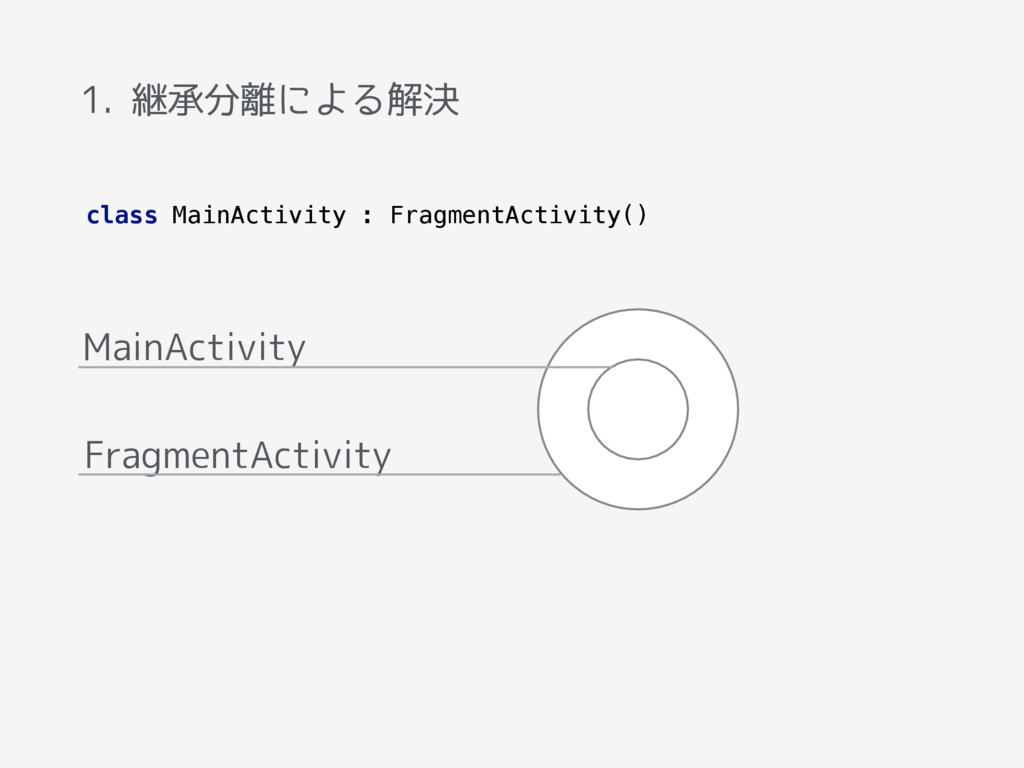 1. 継承分離による解決 MainActivity FragmentActivity clas...