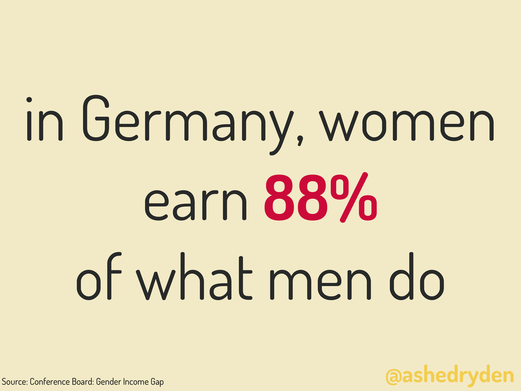 @ashedryden in Germany, women earn 88% of what ...