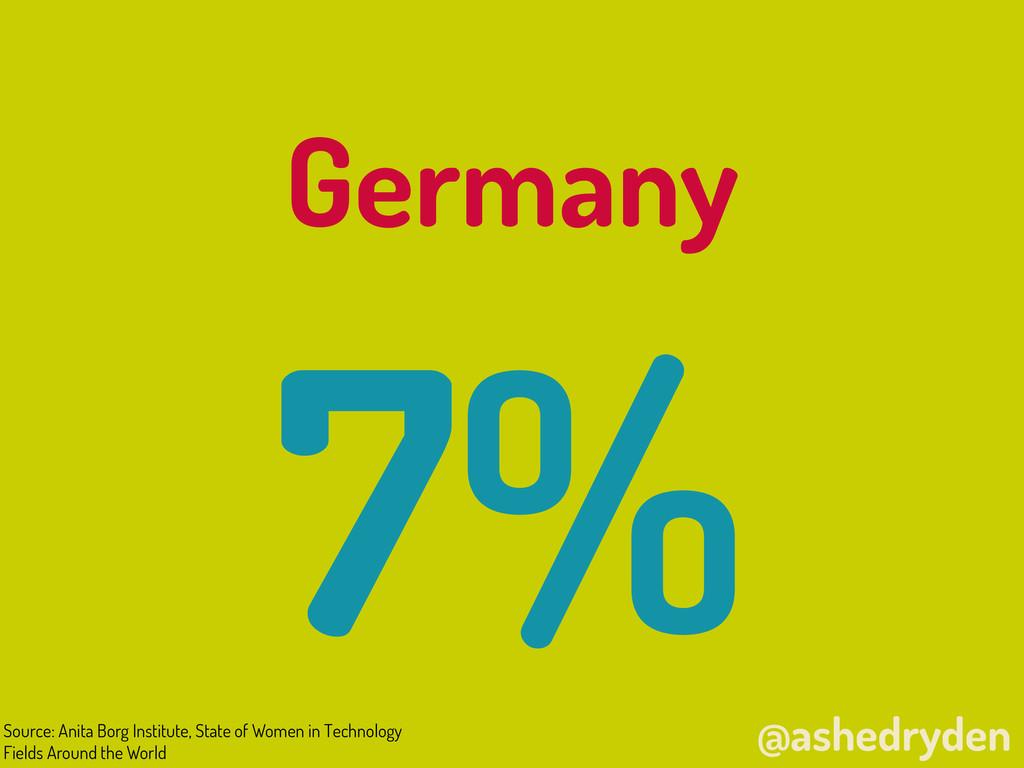 @ashedryden Germany 7% Source: Anita Borg Insti...