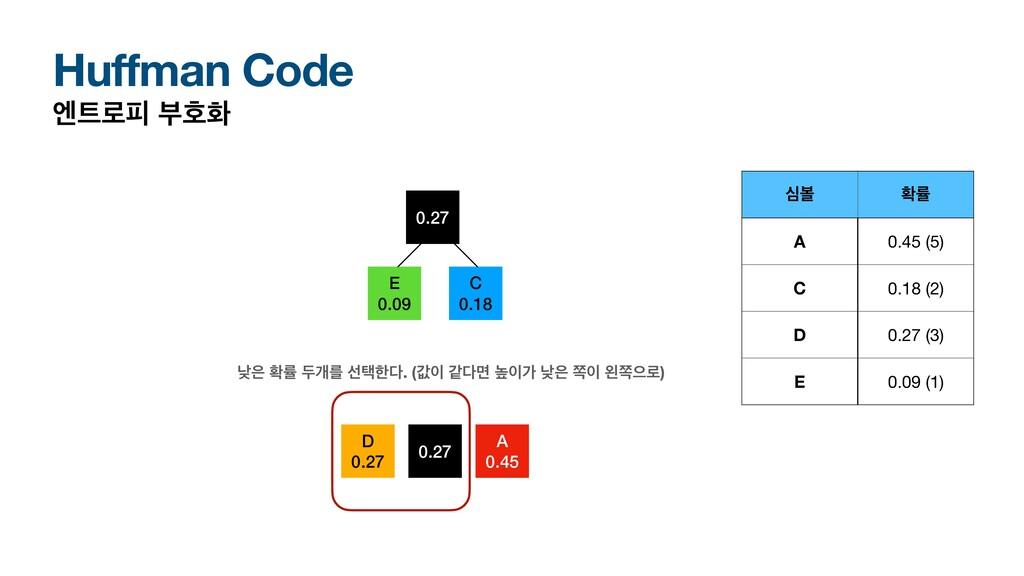 Huffman Code ূ۽ೖ ࠗഐച A 0.45 D 0.27 बࠅ ഛܫ A 0.4...
