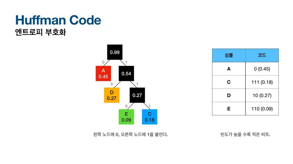 Huffman Code ূ۽ೖ ࠗഐച A 0.45 D 0.27 बࠅ ٘ A 0 (...