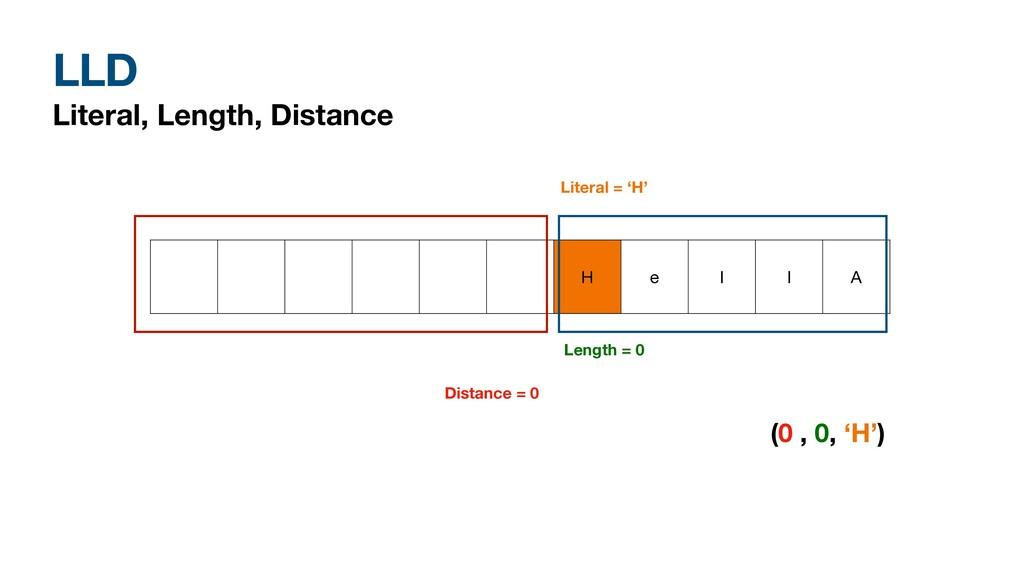 LLD Literal, Length, Distance H e l l A Distanc...