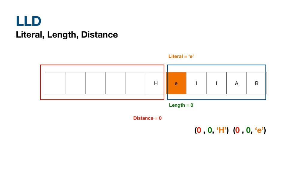 LLD Literal, Length, Distance H e l l A B Dista...
