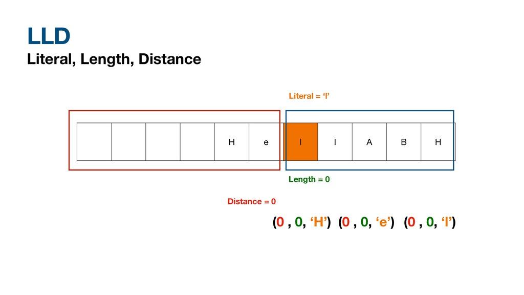 LLD Literal, Length, Distance H e l l A B H Dis...