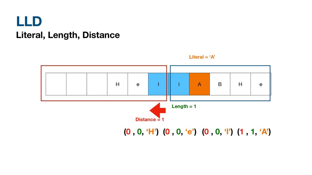 LLD Literal, Length, Distance H e l l A B H e D...
