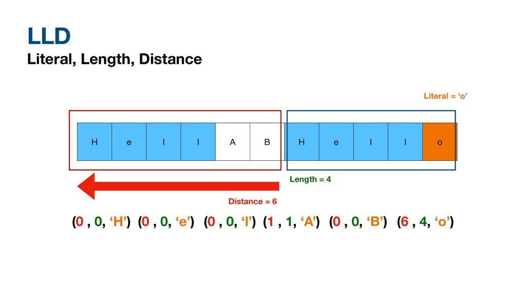 LLD Literal, Length, Distance H e l l A B H e l...