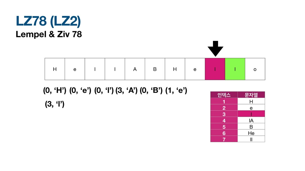 LZ78 (LZ2) Lempel & Ziv 78 H e l l A B H e l l ...