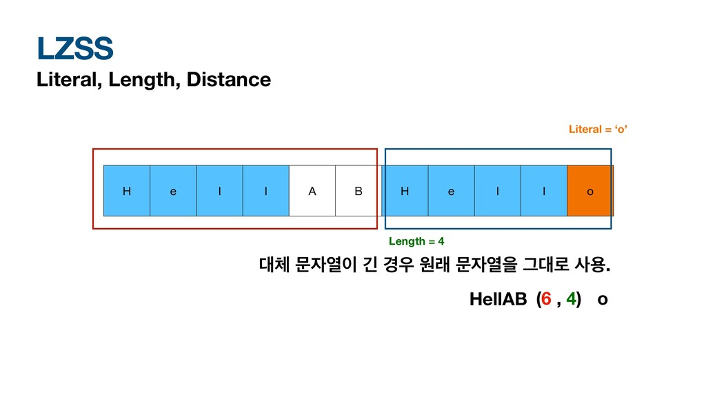 LZSS Literal, Length, Distance H e l l A B H e ...