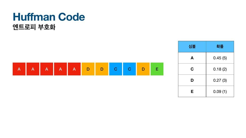 Huffman Code ূ۽ೖ ࠗഐച A A A D D C C E A A D बࠅ ...