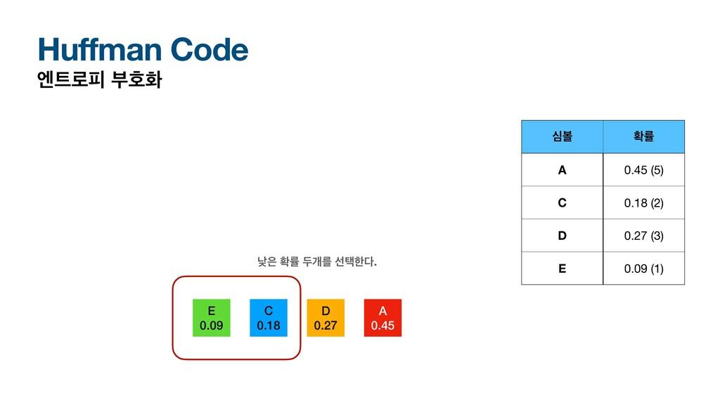 Huffman Code ূ۽ೖ ࠗഐച A 0.45 D 0.27 C 0.18 E 0....