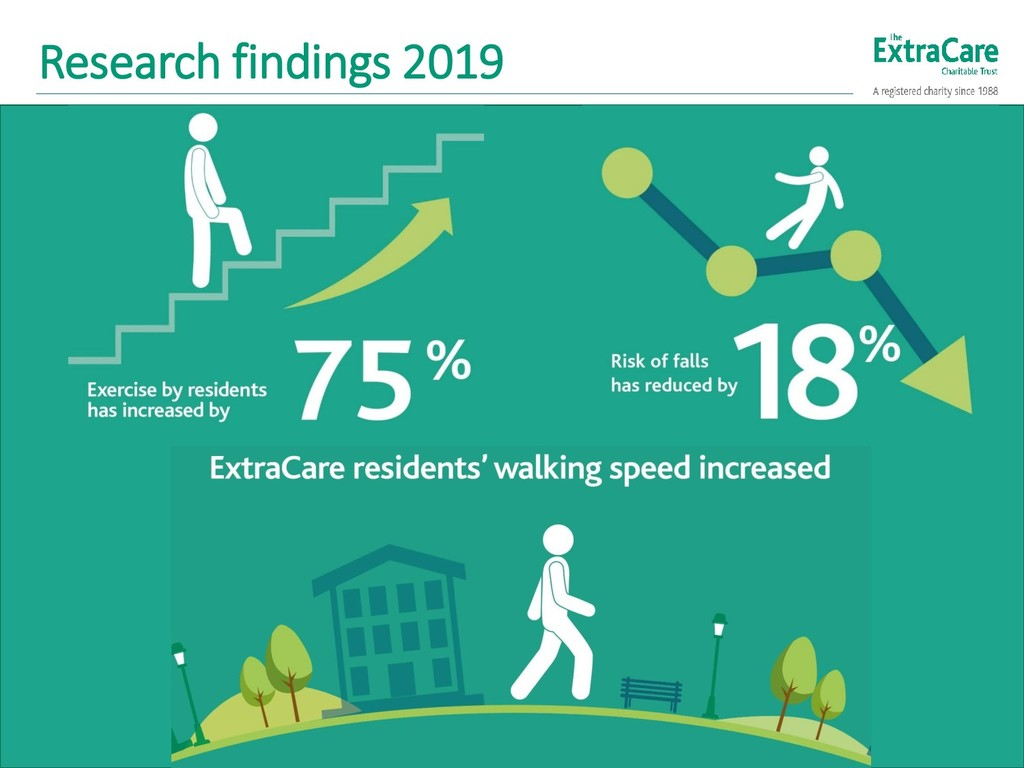 Research findings 2019