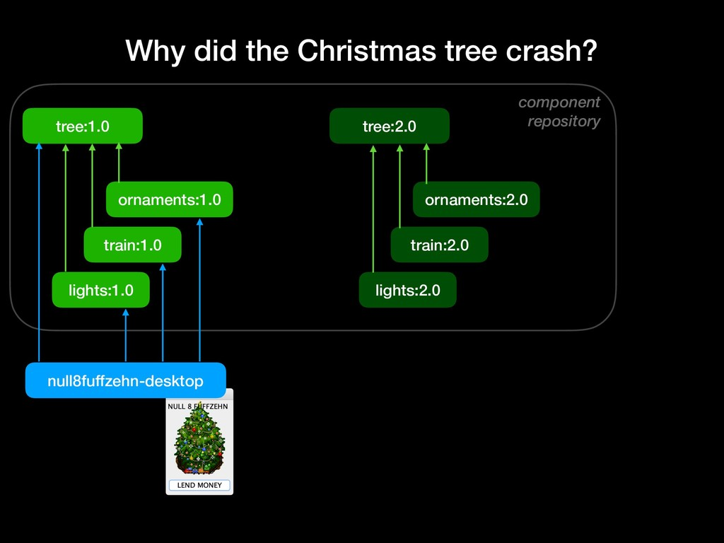 component repository Why did the Christmas tree...