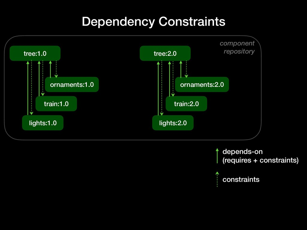 component repository Dependency Constraints tre...
