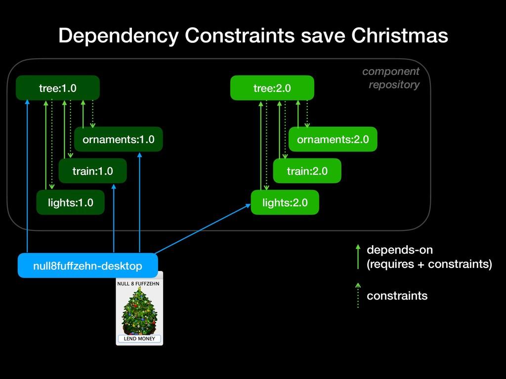 component repository Dependency Constraints sav...