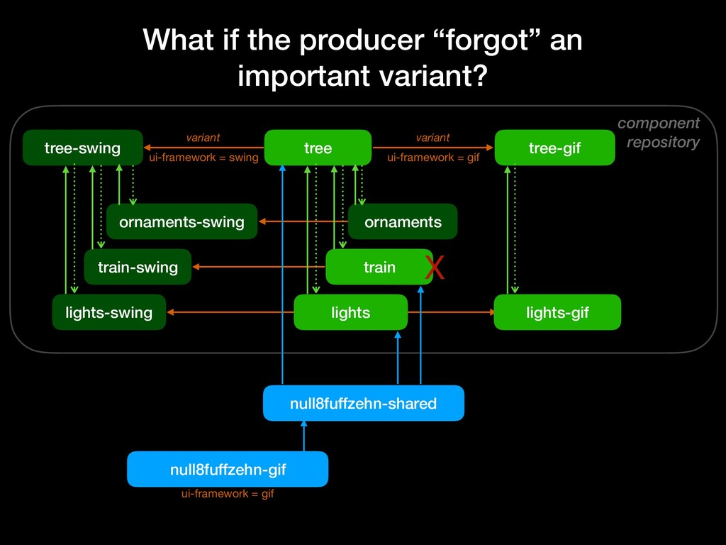 component repository tree-swing lights-swing or...