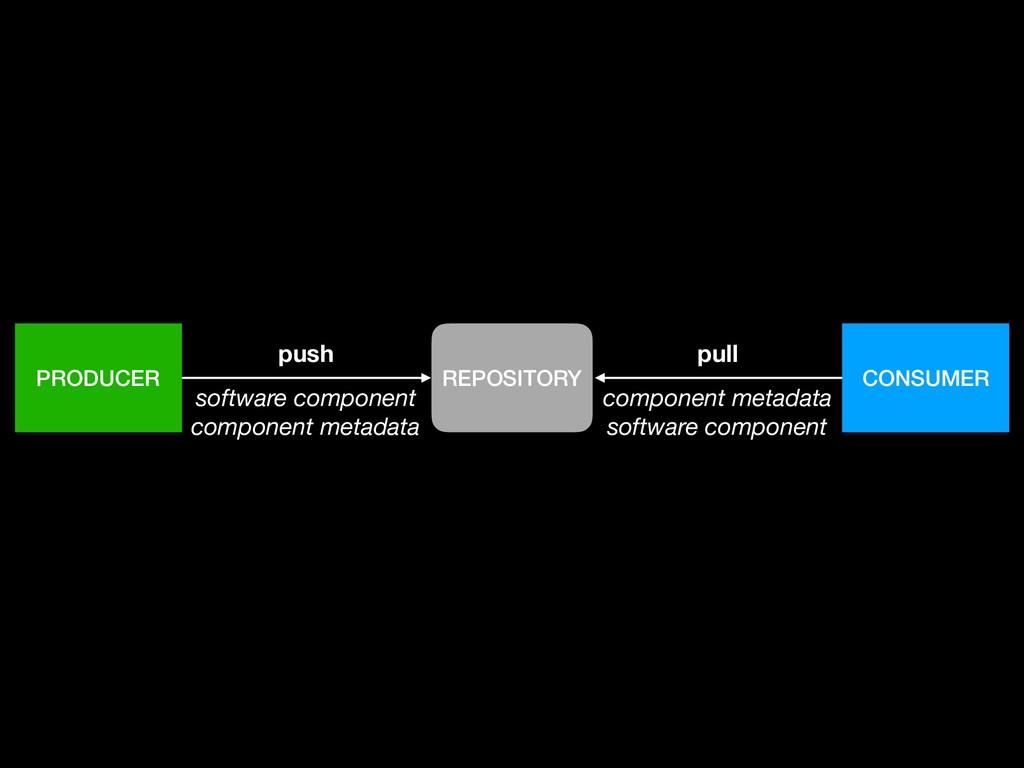 PRODUCER CONSUMER REPOSITORY push software comp...