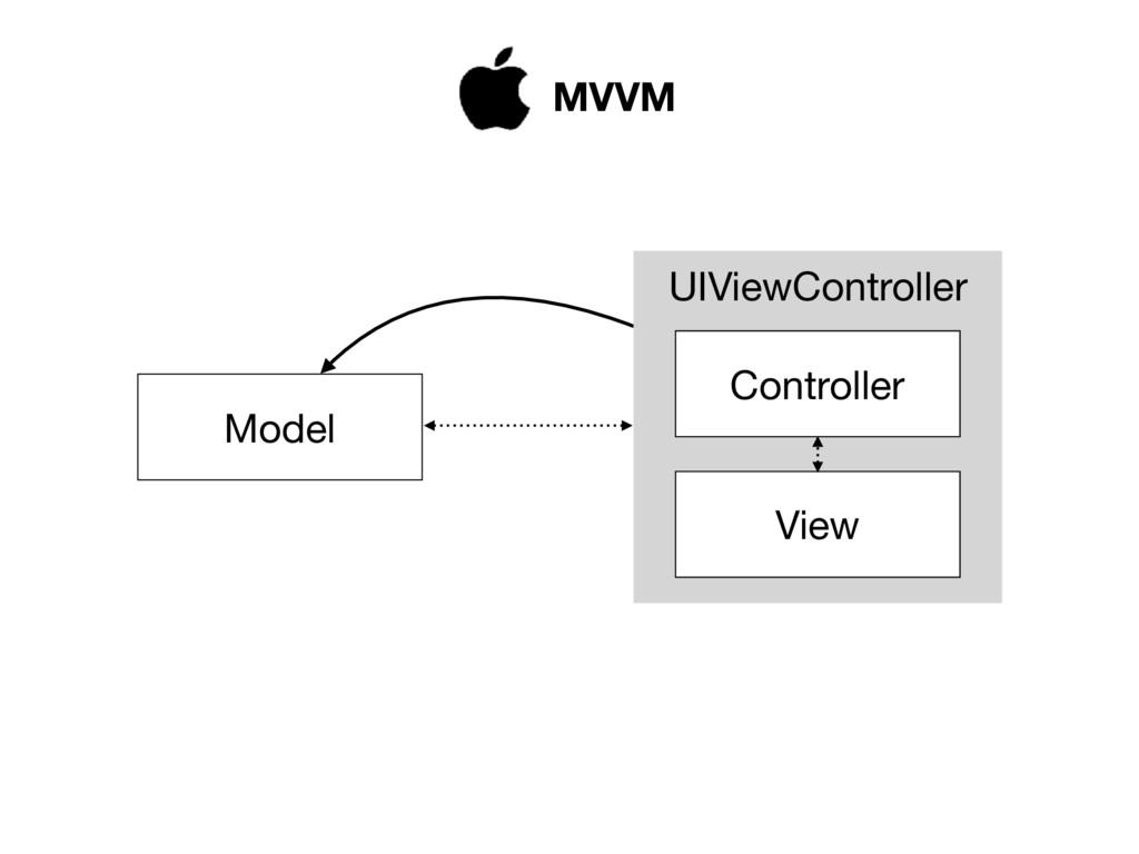 MVVM UIViewController Model View Controller