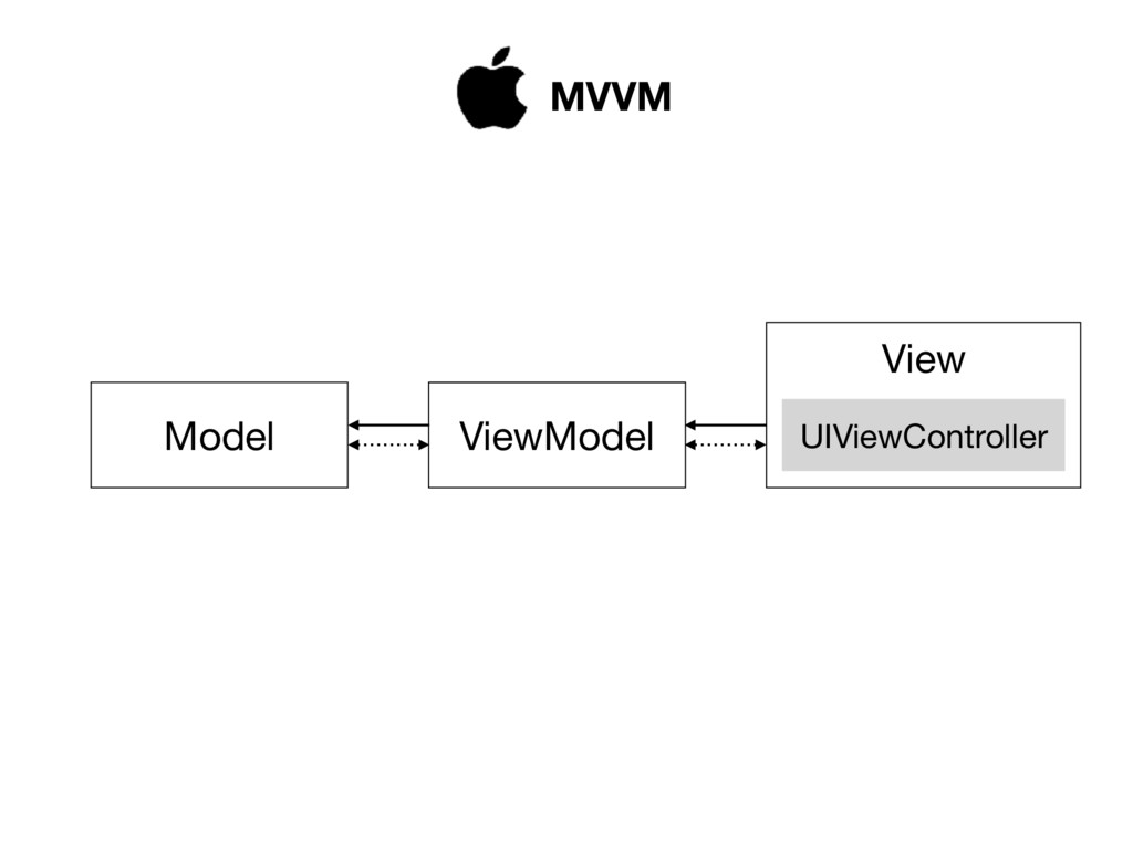 Model ViewModel View UIViewController MVVM